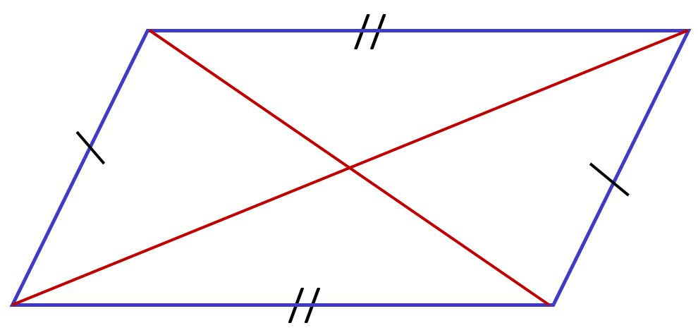 parallélogramme