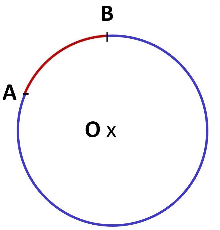 arc de cercle AB