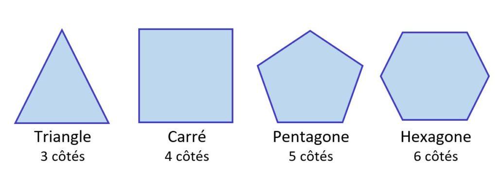 Nom des polygones particuliers