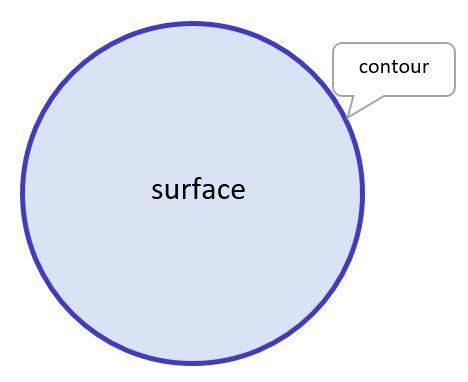 surface du cercle