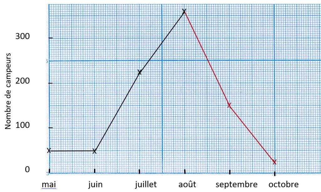 graphique cartésien
