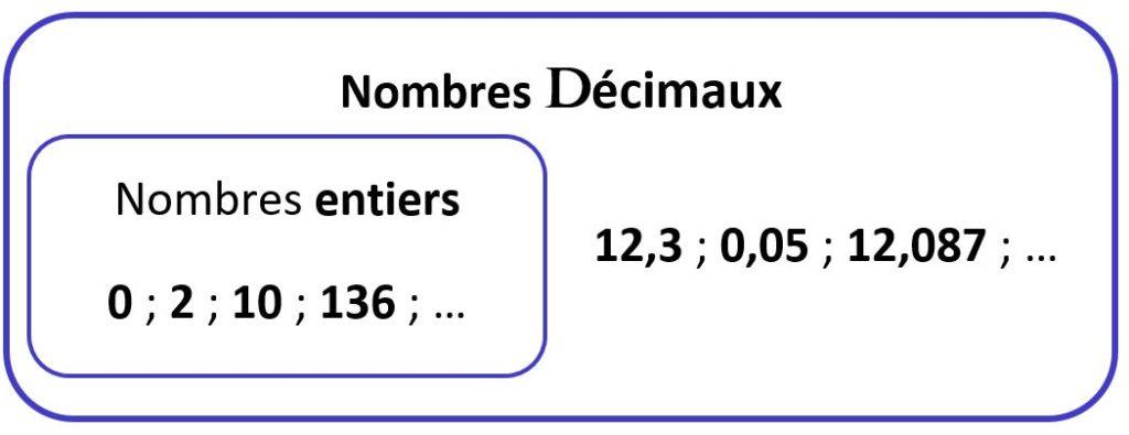 Ensemble des nombres décimaux