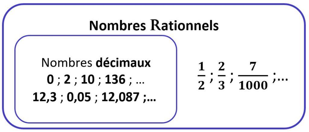 Ensemble des nombres rationnels