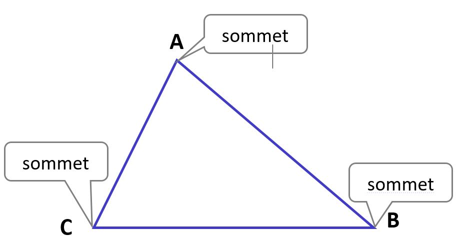 triangle sommets