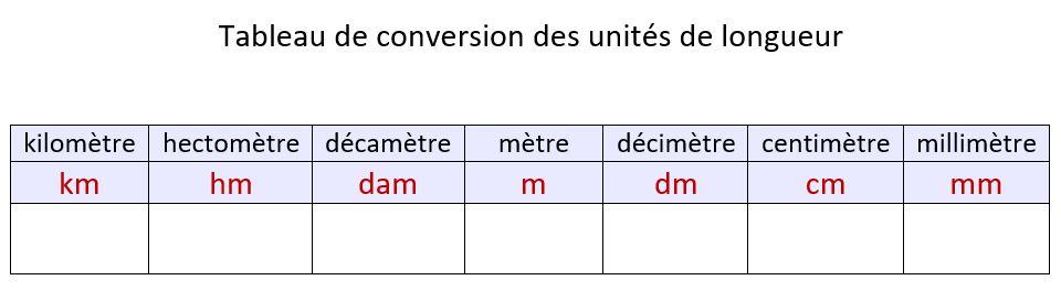 Tableau de conversion des unités de longueur
